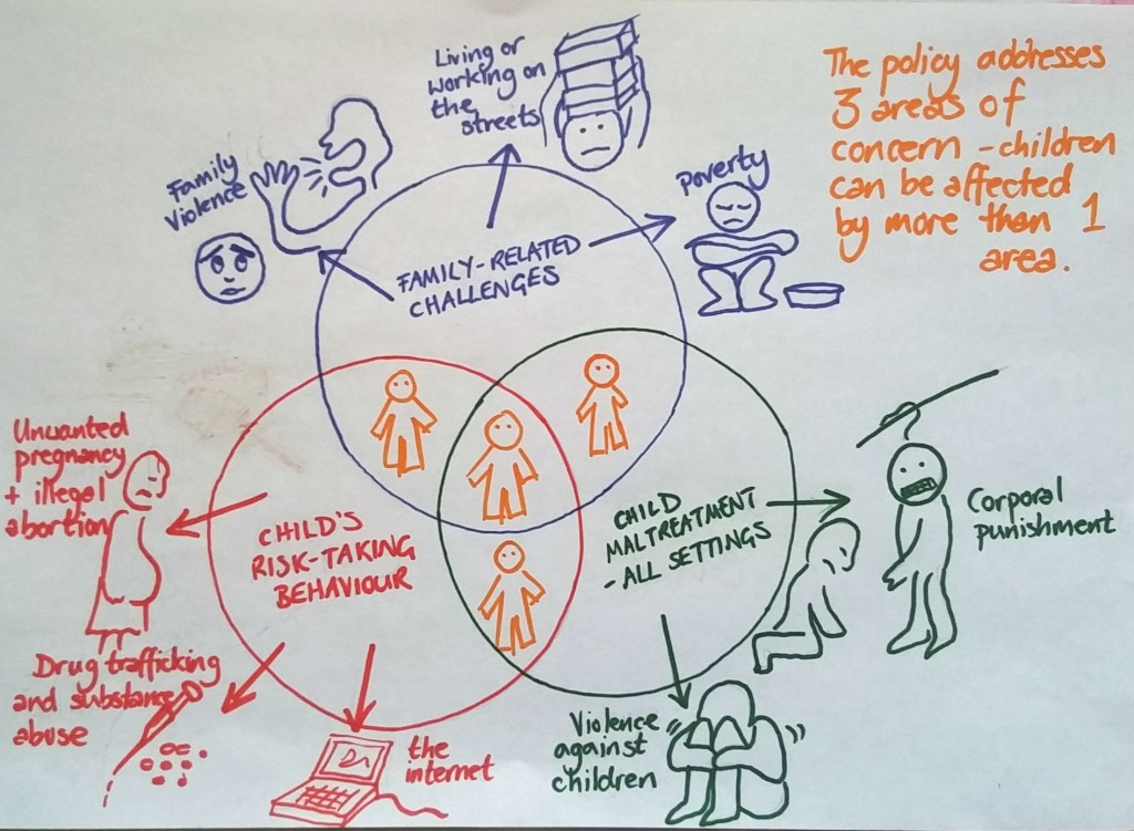2. 3 areas of concern Elizabeth Willmott-Harrop