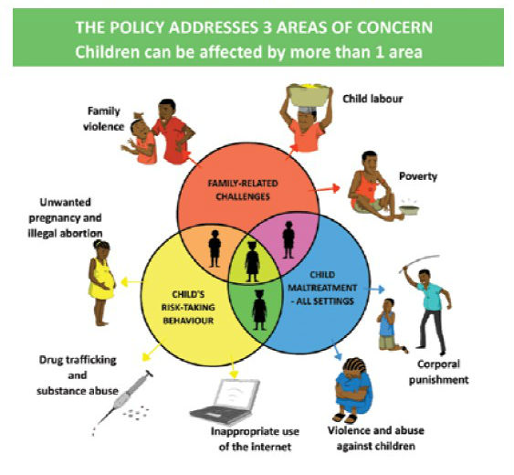 2. Policy short 3 areas
